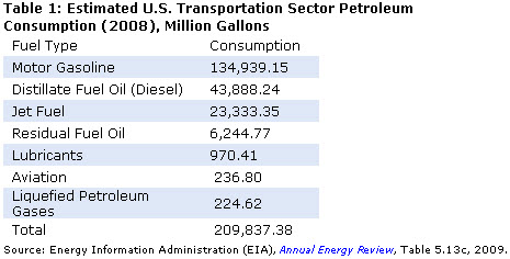 petroleum%20consumption.jpg