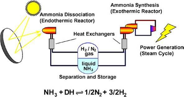 AmmoniaStorage.jpg