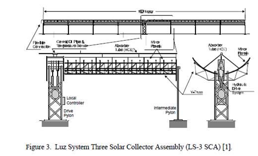 Luz3CollectorAssembly.jpg
