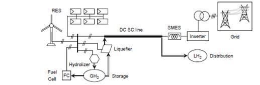 SolarUseLiquidHydrogen.jpg